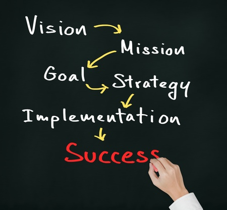 business hand writing business concept   vision - mission - goal - strategy - implementation   lead to success