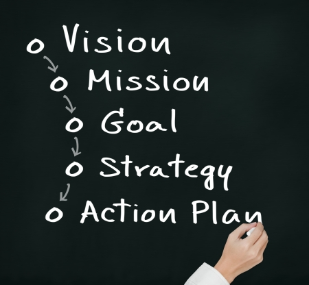 Photo for business hand writing business process concept   vision - mission - goal - strategy - action plan   - Royalty Free Image
