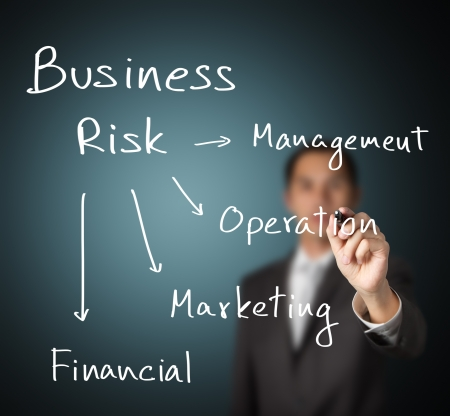 business man writing different 4 type of business risk   management - operation - marketing - financial