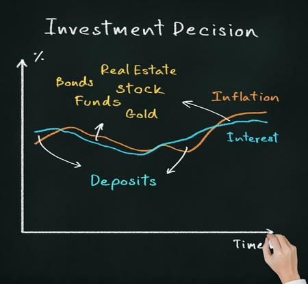 business hand writing investment decision according to interest and inflation different