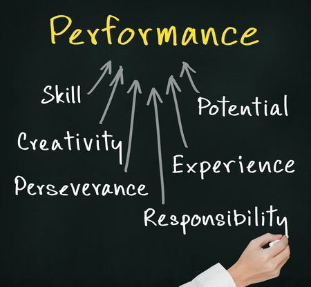 business hand writing concept of performance   skill, potential, creativity, experience, perseverance, responsibility