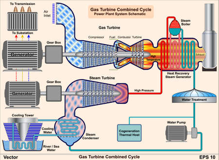 Gas Turbine Combined Cycle - Power Plant System Schematic