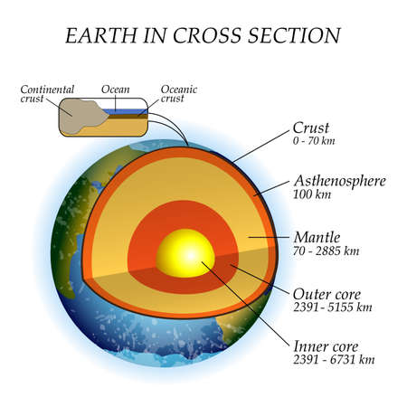 Ilustración de The structure of the earth in a cross section, the layers of the core, mantle, asthenosphere. Template of poster for education, vector illustration. - Imagen libre de derechos