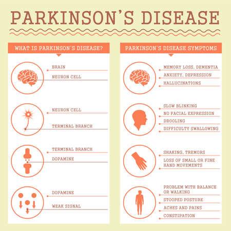 Parkinsons Disease symptoms, medical infographic illustration