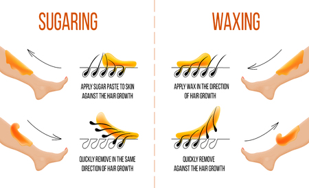 Illustration for Waxing and sugaring. Hair removal. Smooth clear skin. Epilation and depilation of hair. How to apply and use wax and sugur paste. Process instruction. For web infographics medicine health - Royalty Free Image