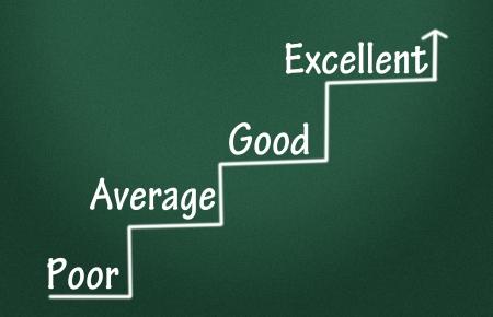 Evaluation of progress