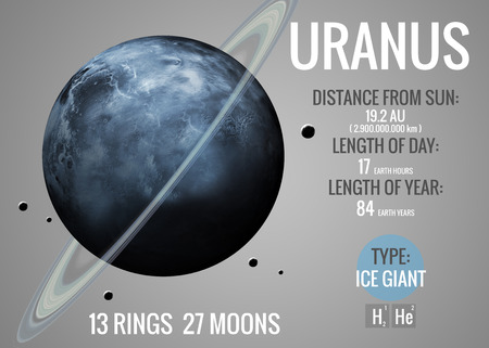 Uranus - Infographic image presents one of the solar system planet, look and facts.