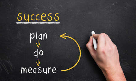 plan - do - measure loop for success