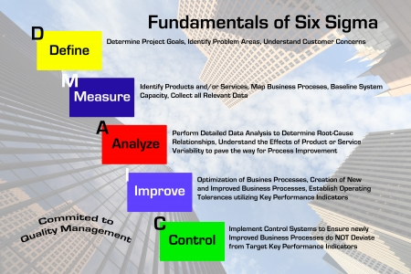 Diagram depicting the fundamentals of the Six Sigma Quality Management process with downtown skyscraper business image in background