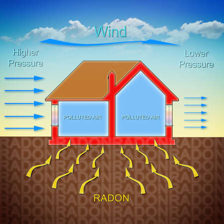 Photo pour How radon gas enters into our homes because of the wind pressure - concept illustration with a cross section of a building - image libre de droit