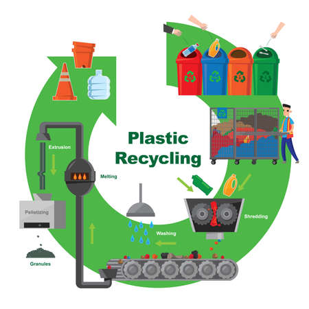 Illustration pour Illustrative diagram of plastic recycling process - image libre de droit