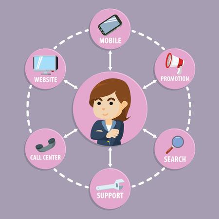 Vektor für Omni channel business concept - Lizenzfreies Bild