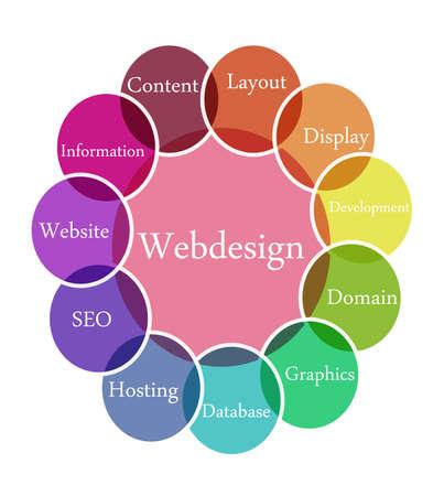 Color diagram illustration of Webdesign