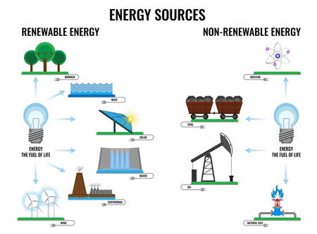 Ilustración de Renewable and non-renewable energy sources poster on white - Imagen libre de derechos