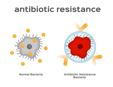 Illustration pour antibiotic resistance bacteria and virus vector - image libre de droit