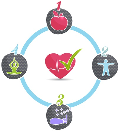Healthy lifestyle wheel  Good sleep, fitness, healthy food, stress management leads to healthy heart and healthy life