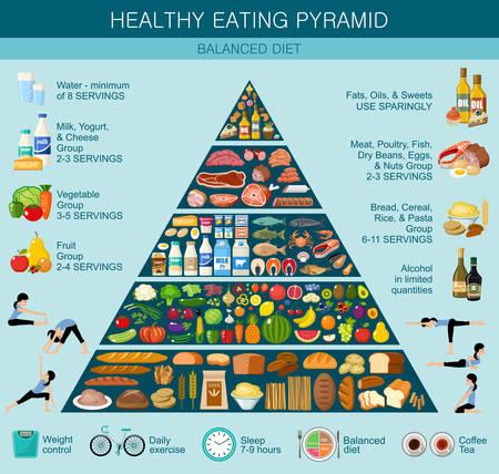 Ilustración de Food pyramid healthy eating infographic. Recommendations of a healthy lifestyle. Vector flat illustration - Imagen libre de derechos