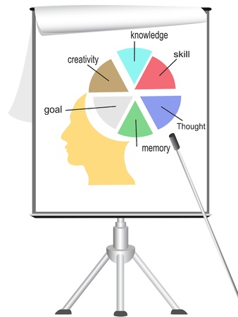 analyzing human mind on flipchart