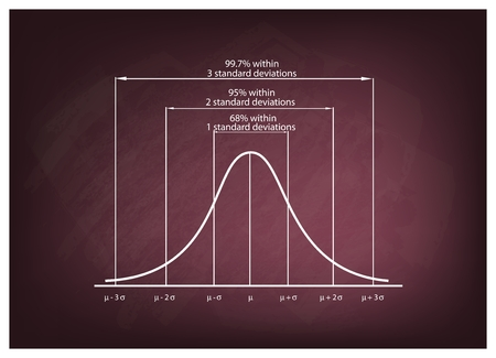 Illustration pour Business and Marketing Concepts, Illustration of Standard Deviation Diagram, Gaussian Bell or Normal Distribution Curve on Green Chalkboard Background. - image libre de droit