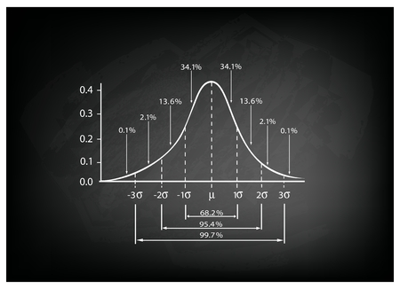 Illustration pour Business and Marketing Concepts, Illustration of Standard Deviation Diagram Chart, Gaussian Bell Graph or Normal Distribution Curve on Black Chalkboard Background. - image libre de droit