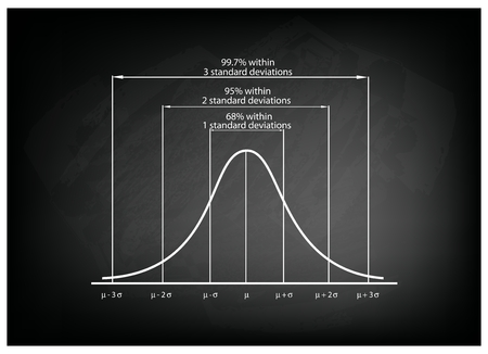Illustration for Business and Marketing Concepts, Illustration of Standard Deviation Diagram, Gaussian Bell or Normal Distribution Curve on Black Chalkboard Background. - Royalty Free Image
