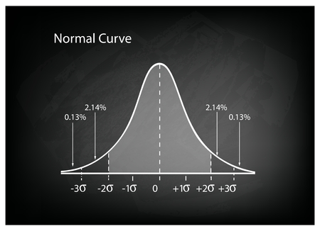 Illustration pour Business and Marketing Concepts, Illustration of Gaussian Bell Curve or Normal Distribution Diagram on Black Chalkboard Background. - image libre de droit