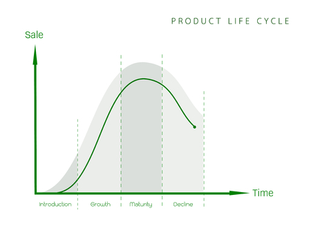 Product lifecycle also applied for a Saas company