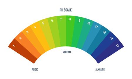 Ilustración de Color scale palette for chemist for laboratory analysis. Color designation. - Imagen libre de derechos