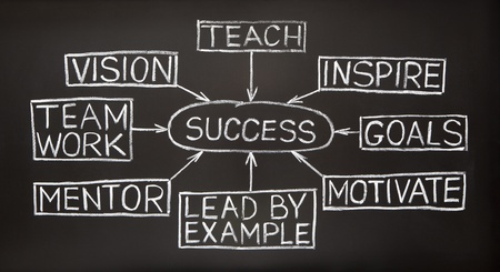 Success flow chart made with white chalk on a blackboard
