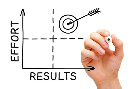 Hand sketching Results-Effort graph. Maximum effort for maximum results. Success is dependent on effort.