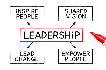 Foto de Handwritten with marker Leadership flow chart business concept on white background. - Imagen libre de derechos