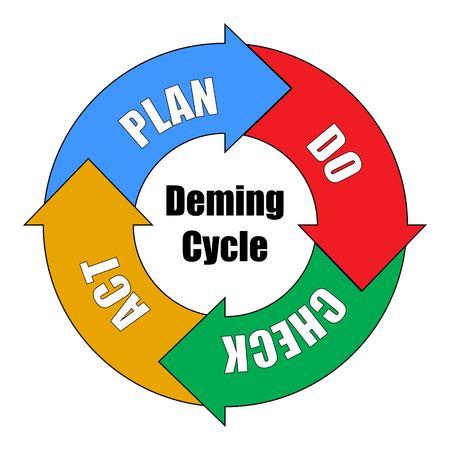 Illustration pour Vector Illustration of Deming Cycle for organization. PDCA Diagram - Plan Do Check Act - image libre de droit