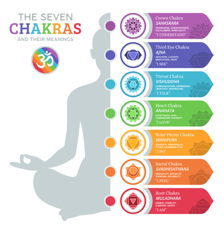 Photo for The Seven Chakras and their meanings - Royalty Free Image