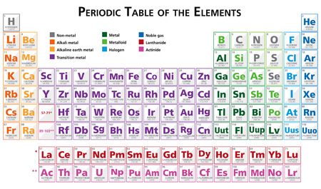 Periodic table of the elements illustration vector in english multicoloured saved with illustrator 10