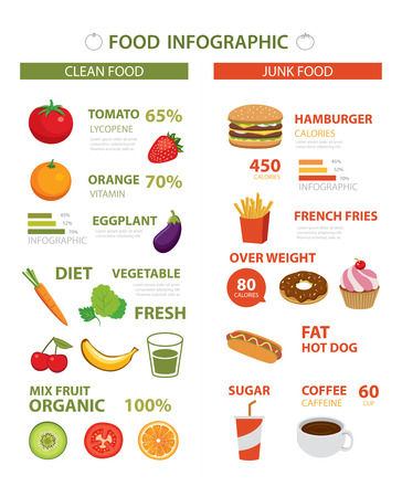 healthy and junk 