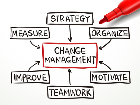 change management flow chart with red marker on white paper