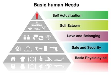 Basic human Need sign  on white