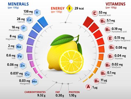 Illustration pour Vitamins and minerals of lemon fruit. Infographics about nutrients in lemon. Qualitative vector illustration about lemon, vitamins, fruits, health food, nutrients, diet, etc - image libre de droit