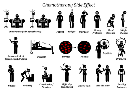 Illustration pour Chemotherapy side effects. Icons depict the list of reactions and issues of chemo treatment on a human who are diagnosis with cancer. - image libre de droit