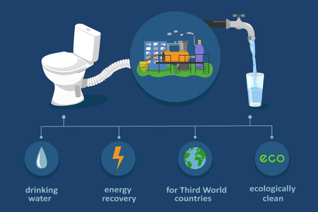 Illustration pour Fecal sludge recycling in drinking water and electricity. Waste treatment biotechnology infographics. Ecological color vector illustration - image libre de droit