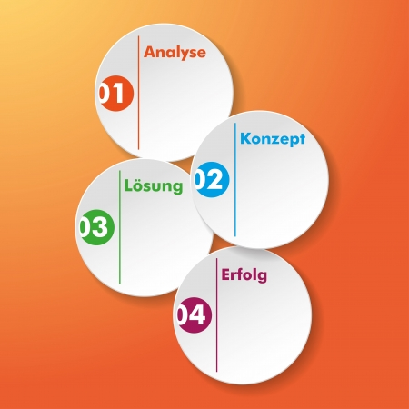 Four paper stickers with german text Analyse, Konzept, Lösung, Erfolg, translate Analysis, Concept, Solution, Success