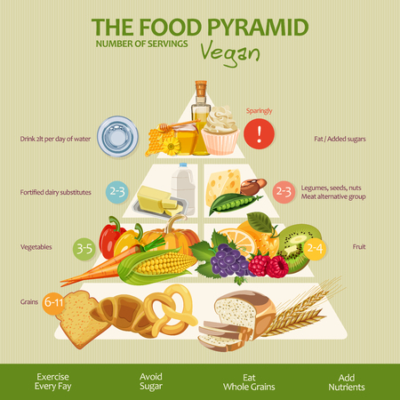 Vektor für Food pyramid healthy vegan eating infographic. Recommendations of a healthy lifestyle. Icons of products. Vector illustration - Lizenzfreies Bild