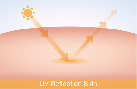 UV reflection skin after protection. Skin care concept