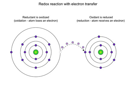 Redox reaction with electron transfer, 2d illustration, isolated on white
