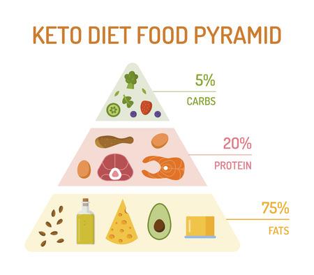 Vektor für Keto diet food pyramid. The percentage of fats, proteins and carbs. Flat design. Vector illustration. - Lizenzfreies Bild