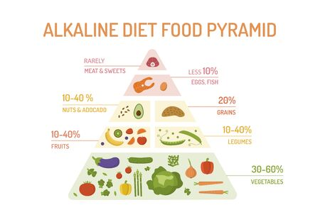 Illustration for The food pyramid of the alkaline diet. - Royalty Free Image