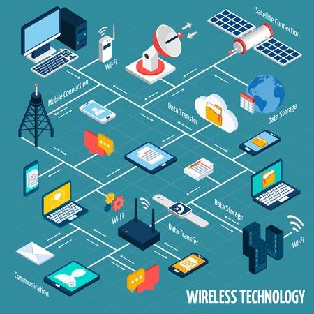 Illustration pour Wireless technology flowchart with isometric mobile devices set vector illustration - image libre de droit