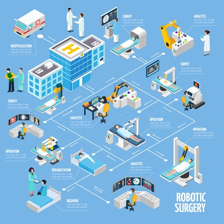 Illustration pour Robotic surgery isometric flowchart design from hospitalization tests analyzes and operation to rehabilitation process abstract vector illustration - image libre de droit