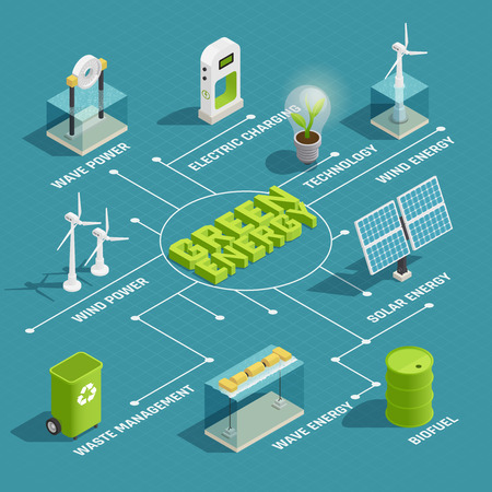 Ilustración de Green renewable energy production eco technology isometric flowchart with wind wave solar electric power generators vector illustration - Imagen libre de derechos