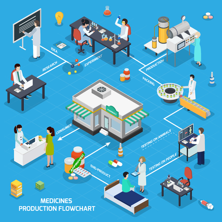 Ilustración de Pharmaceutical production isometric flowchart from research tests manufacturing medicine packaging to consumer at drugstore counter vector illustration - Imagen libre de derechos